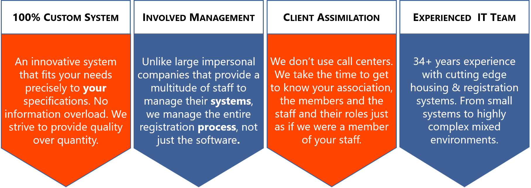 100% Custom System, Involved Management, Client Assimilation, Experienced IT Team